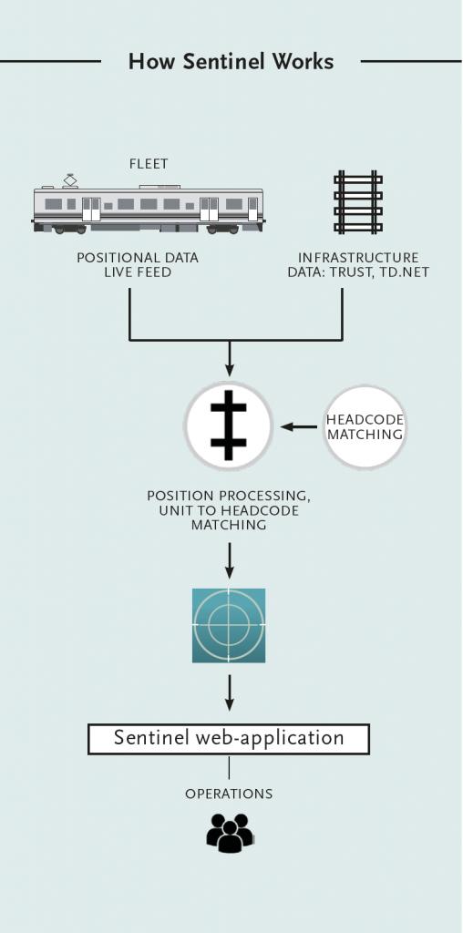 Sentinel - Incremental Solutions